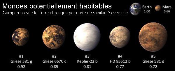 exoplanètes habitables, planet-opera et space-opera en SF