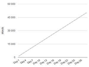 statistiques d'écriture du NaNoWriMo