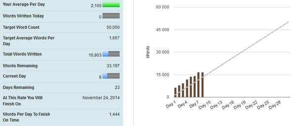 NaNoWriMo statistiques d'écriture à la fin de la semaine 1