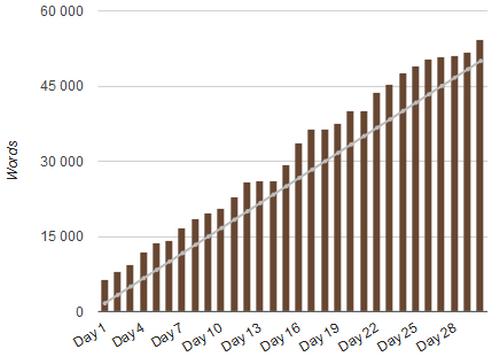 statistiques du NaNoWriMo 2014 de Jérémie Lebrunet