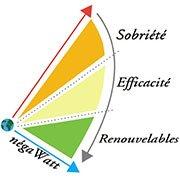 scénario négawatt : sobriété, efficacité, renouvelables