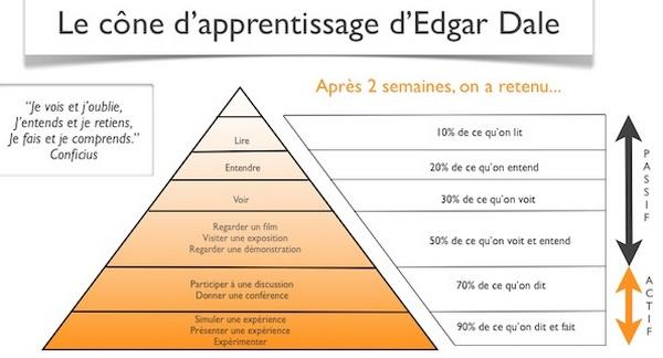 méthode d'apprentissage selon le cône d'Edgar Dale : ce qu'on lit voit entend dit ou fait