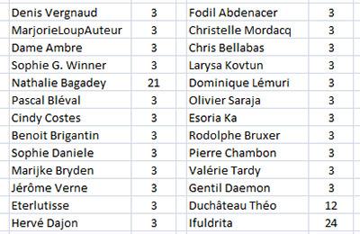 résultat des points gagnés par les participants du concours formatage et typographie
